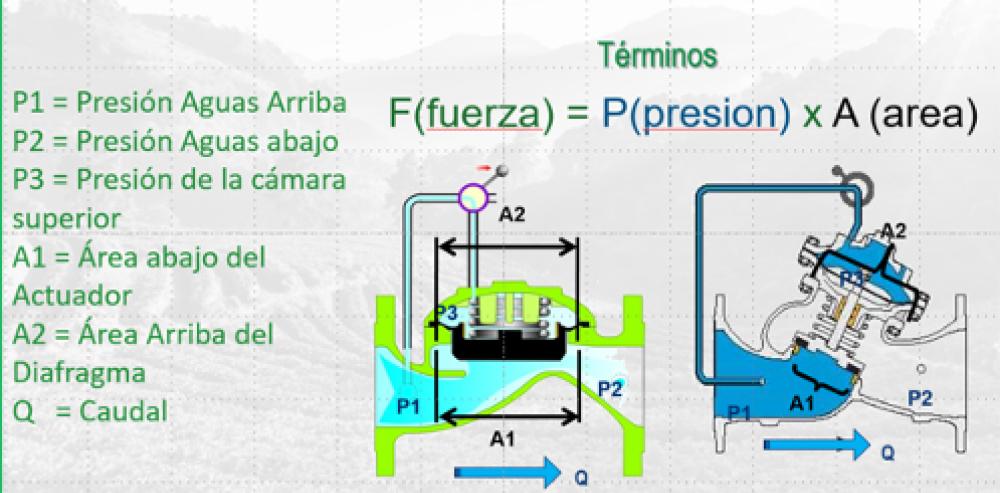 Blog_images_Preguntas y respuestas Valvulas hidraulicas de control2