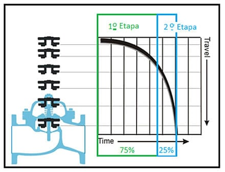 Blog_images_Preguntas y respuestas Valvulas hidraulicas de control4