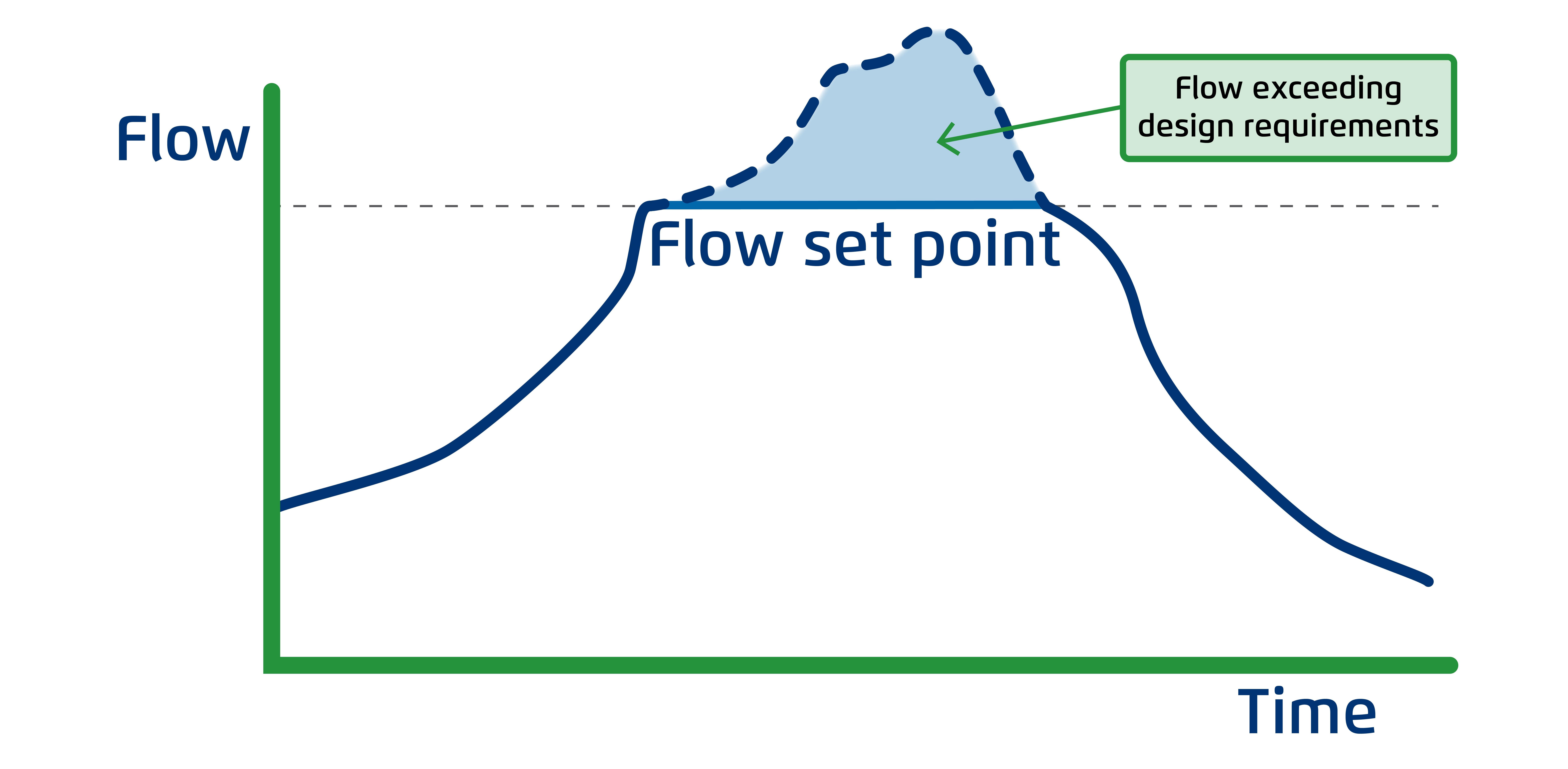 Flow Control Valves Bermad-1