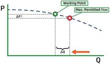 Flow Control Valves Bermad2-1