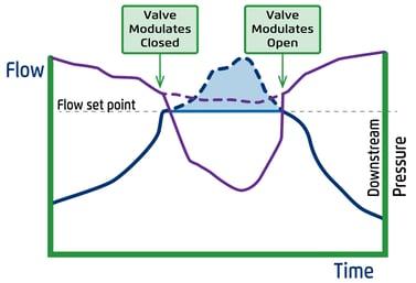 Flow Control Valves Bermad3-5