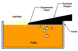 foam-based fire protection