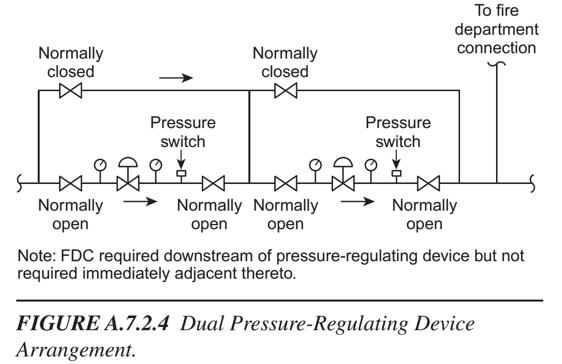 Dual Pressure-Regulating Device Arrangement - PRV