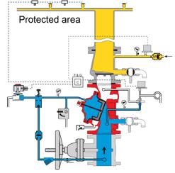 preaction valve