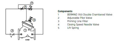 Bermad 700 valve - water hammer