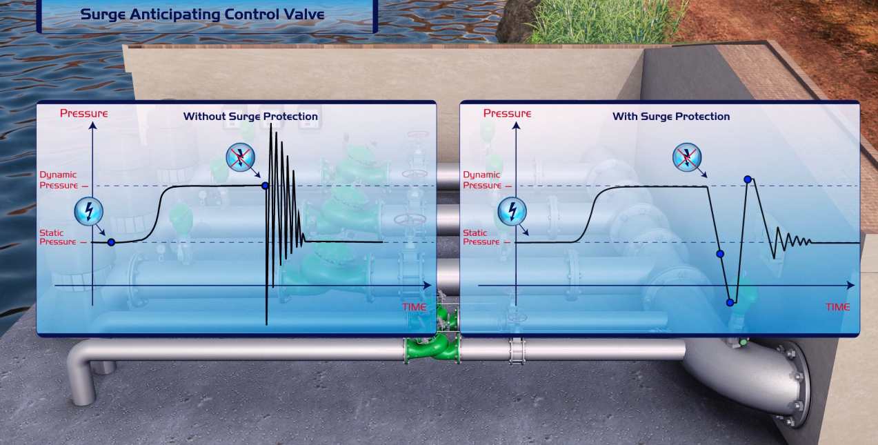 Protecting Your Irrigation System from Power Surges